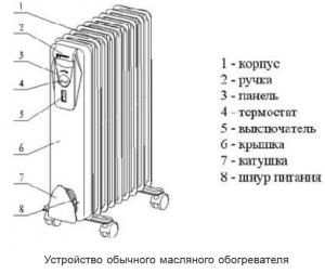 Устройство_масялного_радиатора