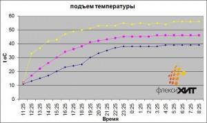 график прогрева плиты перекрытия