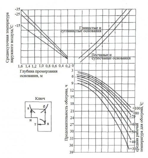 нанограмма прогрева грунта