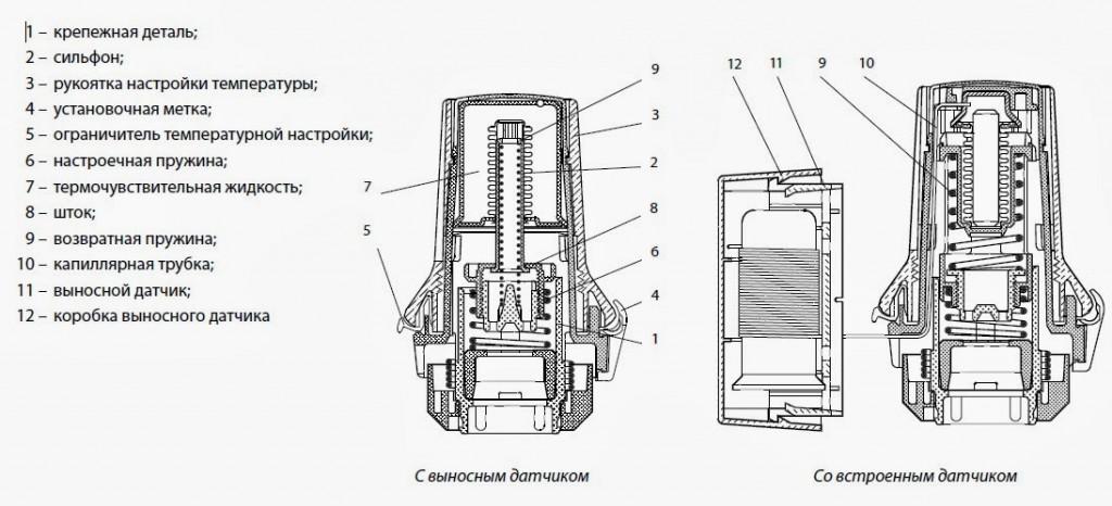 stroenie_mehanicheskogo_termostata
