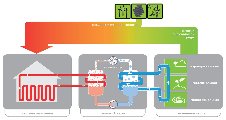 Тепловой насос схема работы