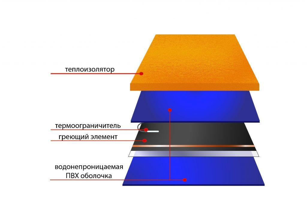 устройство нового термомата ФлексиХИТ